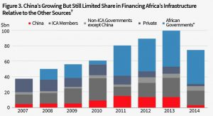 03 China_s growing but still limited share in financing Africa_s infrastructure relative to the other sources