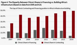 04the disparity between China_s shares in financing Vs building Africa_s infrastructure
