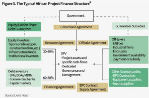 05 the typical African project finance structure