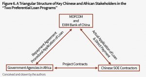 06 Triangular structure of key Chinese and African stakeholders in the Two Preferential Loan Programs