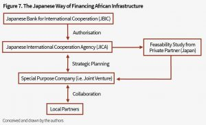 07 The Japanese Way of Financing African Infrastruture